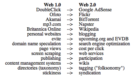 Comparison of Webs 1.0 and 2.0