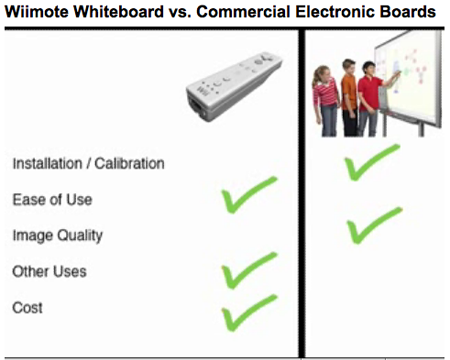 Wiimote Whiteboard compared to vendor option